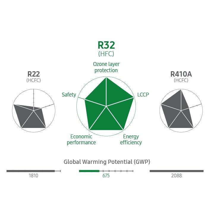 Ekologické chladivo R32